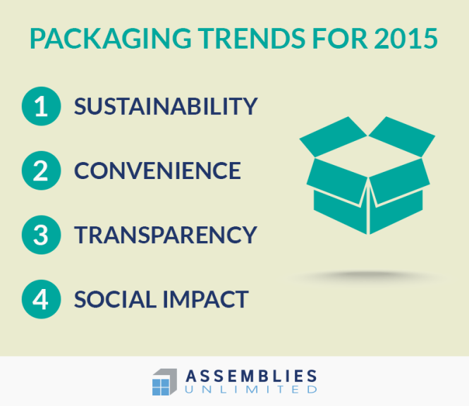 Packaging Trends for 2015