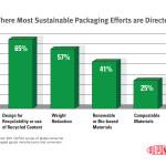 Sustainable Packaging Efforts