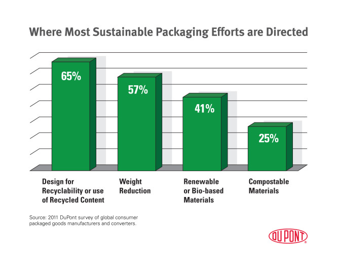 Sustainable Packaging Efforts