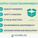 Sustainability and Supply Chain Transparency Drive Packaging Trends