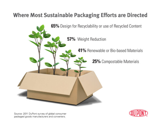 sustainable packaging efforts dupont